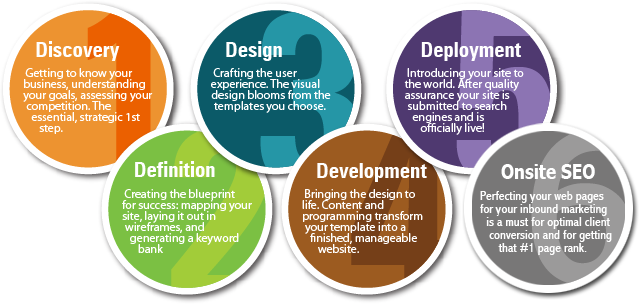 website design development service